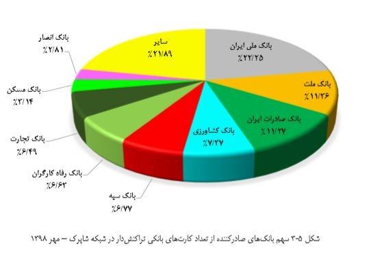 سهم بانک های صادرکننده از تعداد کارت های بانکی تراکنش دار